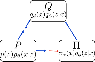 Figure 3 for Divergence Triangle for Joint Training of Generator Model, Energy-based Model, and Inference Model