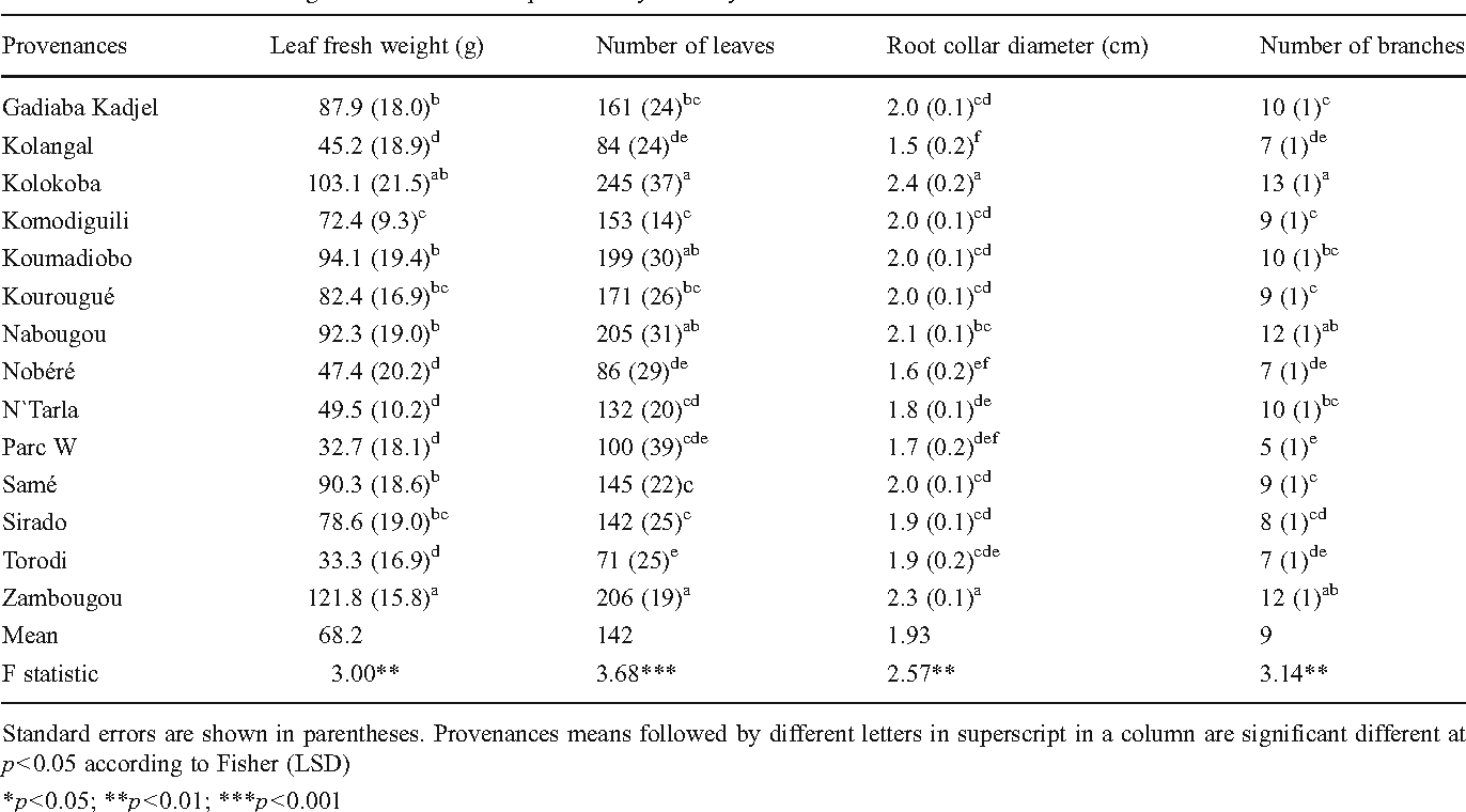 Table 2 Predicted Means For Growth Traits And Leaf Productivity Over A Year