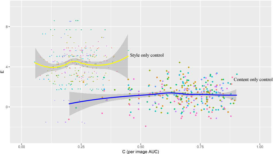 Figure 4 for Quantitative Evaluation of Style Transfer