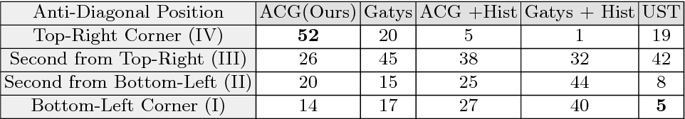 Figure 2 for Quantitative Evaluation of Style Transfer