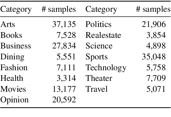 Figure 2 for N15News: A New Dataset for Multimodal News Classification