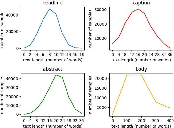 Figure 3 for N15News: A New Dataset for Multimodal News Classification