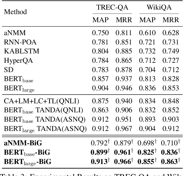 Figure 3 for Learning to Rank Question Answer Pairs with Bilateral Contrastive Data Augmentation