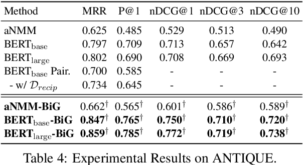 Figure 4 for Learning to Rank Question Answer Pairs with Bilateral Contrastive Data Augmentation