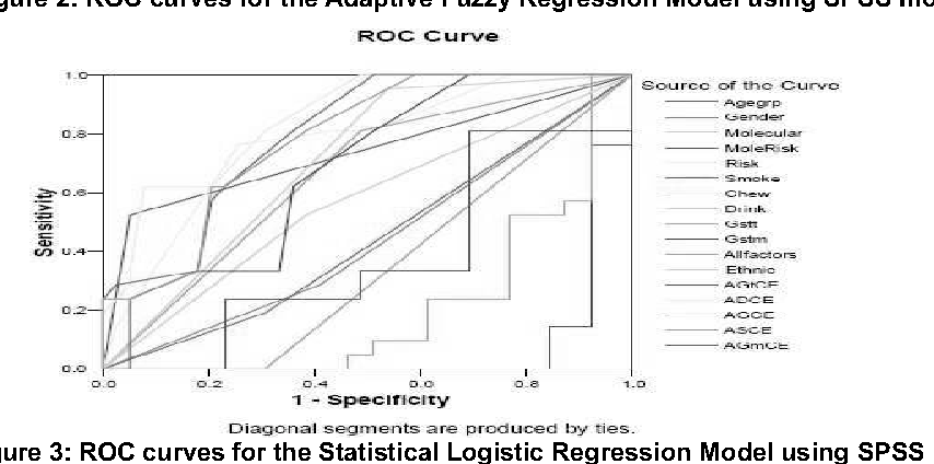 Figure 3 from Adaptive Fuzzy Regression Model for the