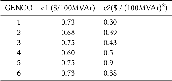 Figure 2 for Neural Fitted Q Iteration based Optimal Bidding Strategy in Real Time Reactive Power Market_1