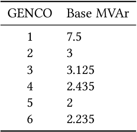 Figure 4 for Neural Fitted Q Iteration based Optimal Bidding Strategy in Real Time Reactive Power Market_1