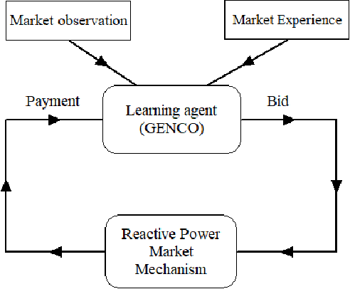 Figure 1 for Neural Fitted Q Iteration based Optimal Bidding Strategy in Real Time Reactive Power Market_1