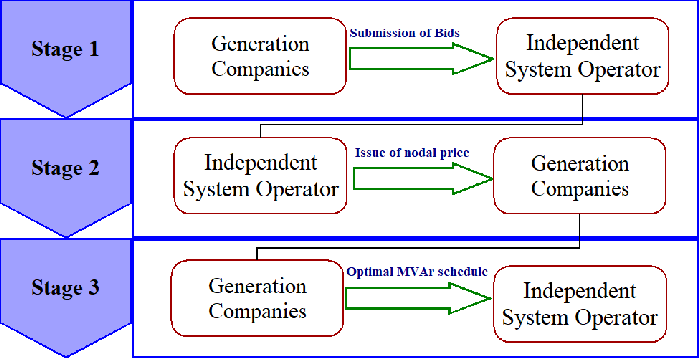 Figure 3 for Neural Fitted Q Iteration based Optimal Bidding Strategy in Real Time Reactive Power Market_1