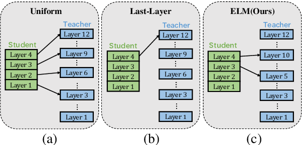 Figure 1 for Improving Task-Agnostic BERT Distillation with Layer Mapping Search