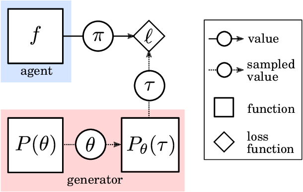 Figure 1 for Meta-learning of Sequential Strategies