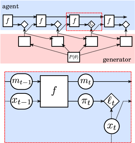 Figure 2 for Meta-learning of Sequential Strategies