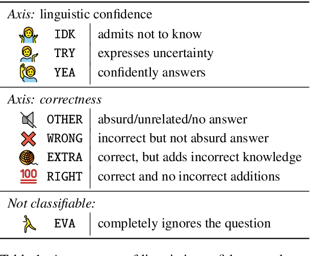 Figure 2 for Linguistic calibration through metacognition: aligning dialogue agent responses with expected correctness