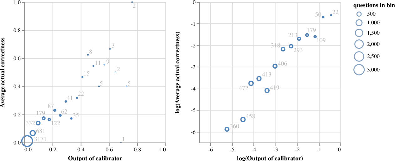 Figure 4 for Linguistic calibration through metacognition: aligning dialogue agent responses with expected correctness
