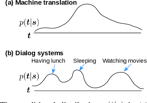Figure 1 for Why Do Neural Dialog Systems Generate Short and Meaningless Replies? A Comparison between Dialog and Translation