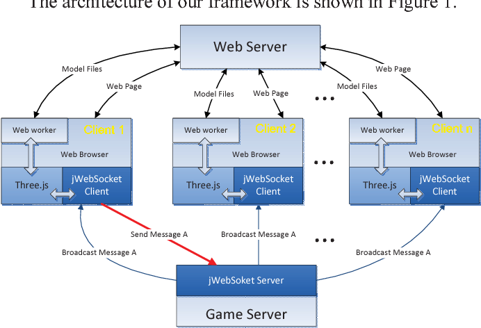 Figure 1 from A framework for browser-based Multiplayer