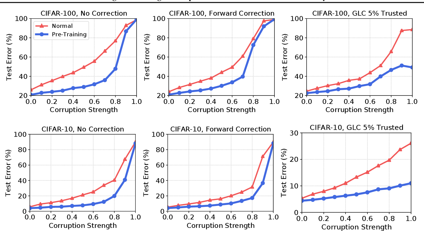 Figure 3 for Using Pre-Training Can Improve Model Robustness and Uncertainty