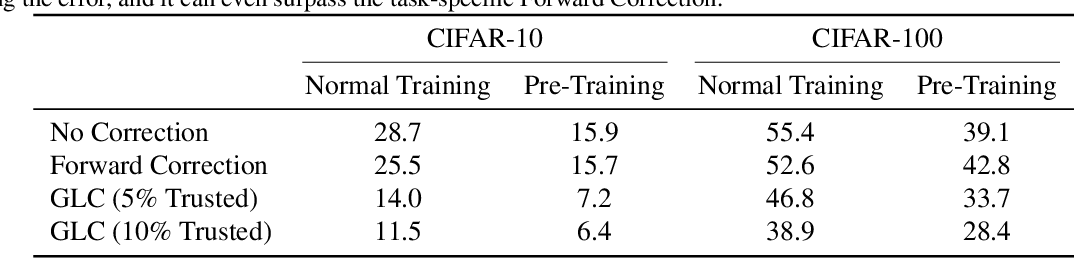 Figure 4 for Using Pre-Training Can Improve Model Robustness and Uncertainty