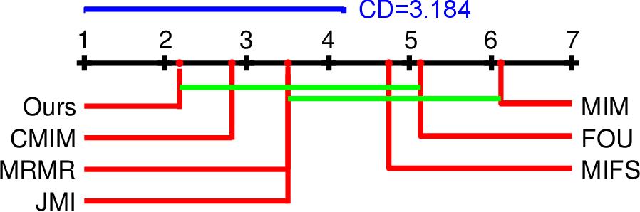 Figure 2 for Multivariate Extension of Matrix-based Renyi's α-order Entropy Functional