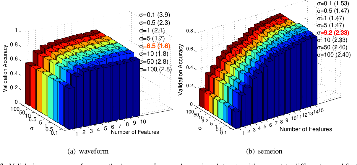 Figure 3 for Multivariate Extension of Matrix-based Renyi's α-order Entropy Functional