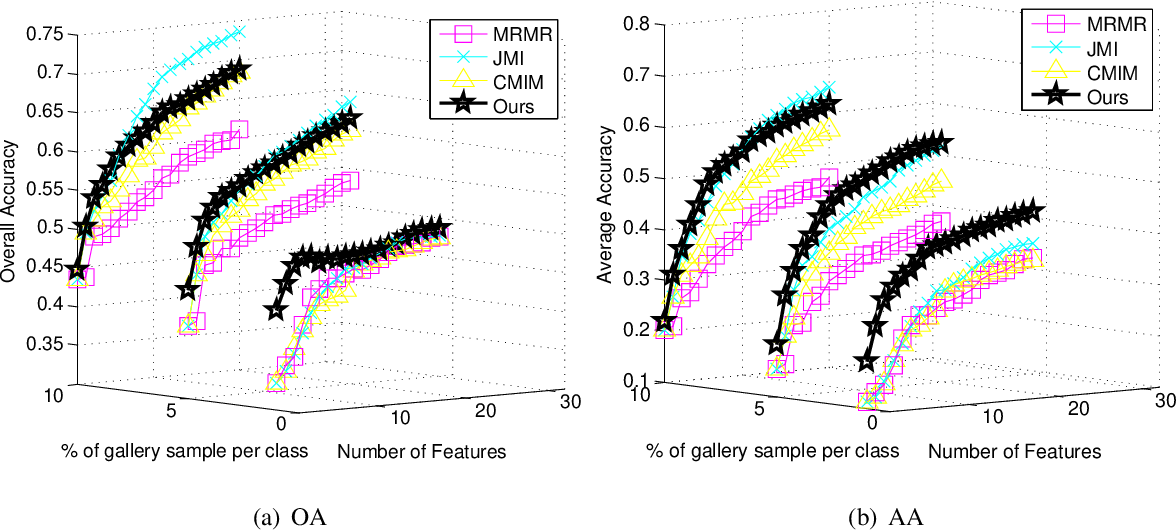Figure 4 for Multivariate Extension of Matrix-based Renyi's α-order Entropy Functional