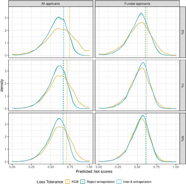 Figure 2 for Characterizing Fairness Over the Set of Good Models Under Selective Labels