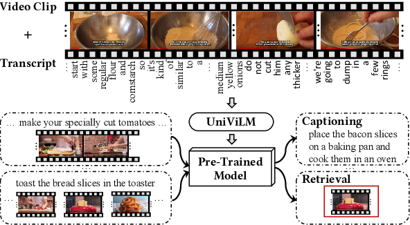 Figure 1 for UniViLM: A Unified Video and Language Pre-Training Model for Multimodal Understanding and Generation