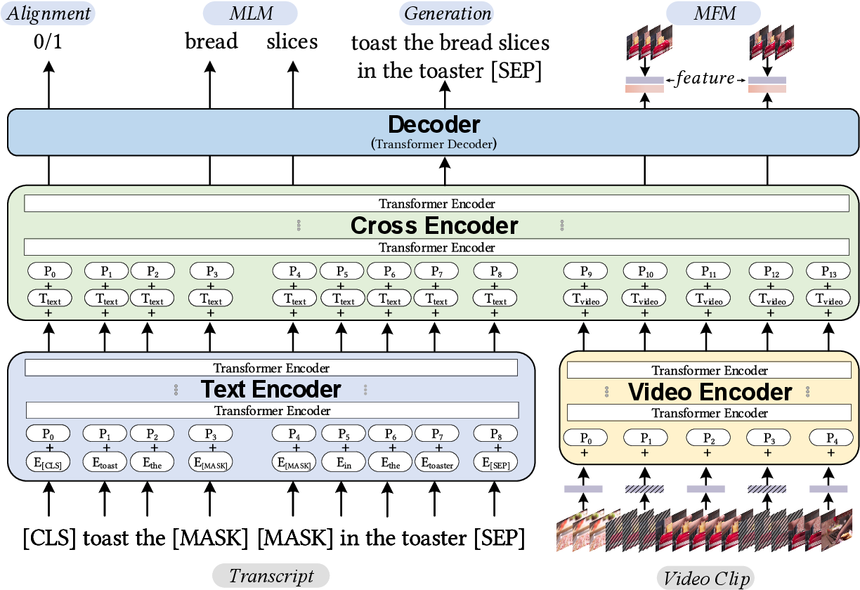 Figure 3 for UniViLM: A Unified Video and Language Pre-Training Model for Multimodal Understanding and Generation