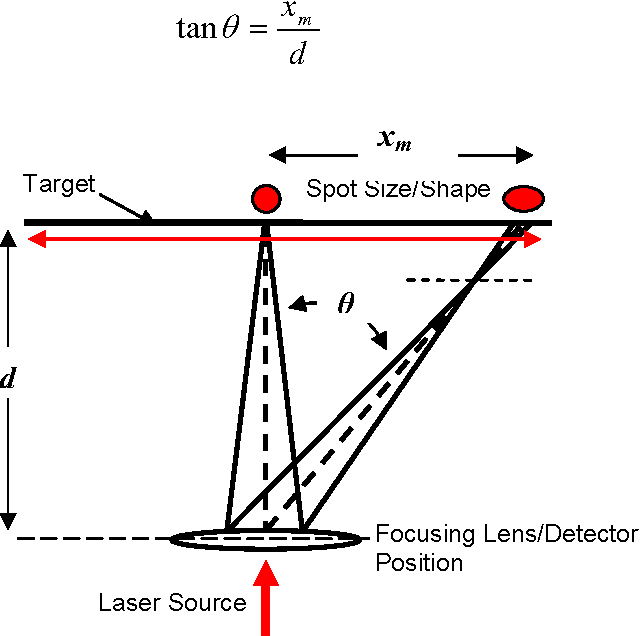 Figure 3 from Experimental Investigation of the Effect of