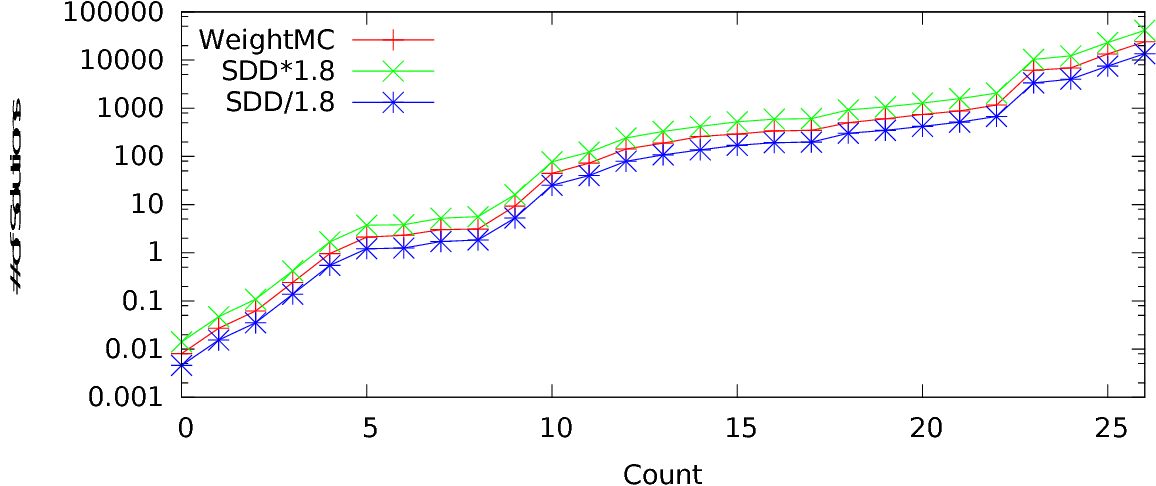 Figure 4 for Constrained Counting and Sampling: Bridging the Gap between Theory and Practice