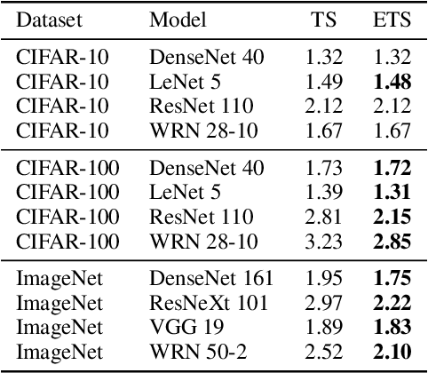 Figure 4 for Mix-n-Match: Ensemble and Compositional Methods for Uncertainty Calibration in Deep Learning