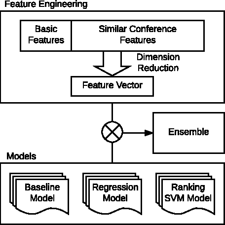 Figure 1 for Feature Engineering and Ensemble Modeling for Paper Acceptance Rank Prediction