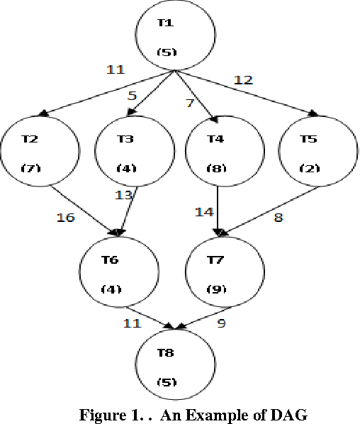 Figure 1 From A Review Of Multiprocessor Directed Acyclic Graph Dag