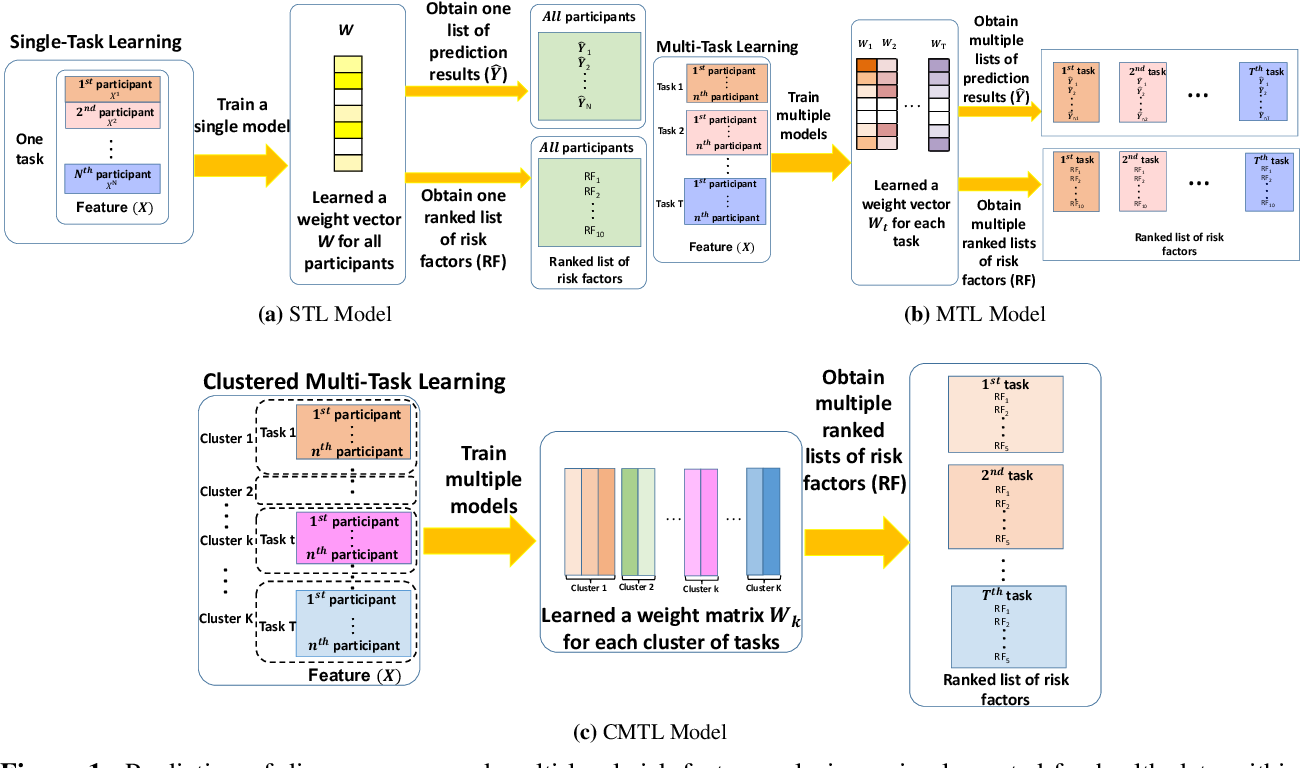 Figure 1 for MD-MTL: An Ensemble Med-Multi-Task Learning Package for DiseaseScores Prediction and Multi-Level Risk Factor Analysis