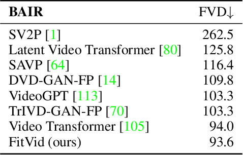 Figure 4 for FitVid: Overfitting in Pixel-Level Video Prediction