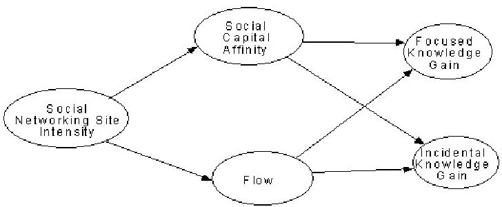 Facebook Flow Diagram