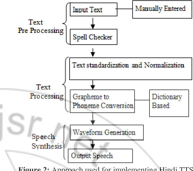 PDF] A Review : Translation of Text to Speech Conversion for Hindi