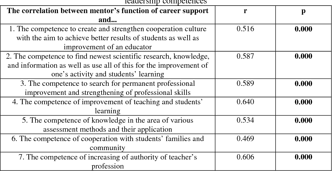 Table 2 from The Correlations Between Mentors' Leadership