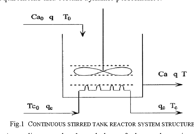 Controller Design For Continuous Stirred Tank Reactor Based On - Cstr reactor design