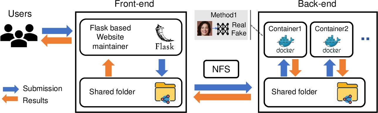 Figure 1 for DeepFake-o-meter: An Open Platform for DeepFake Detection