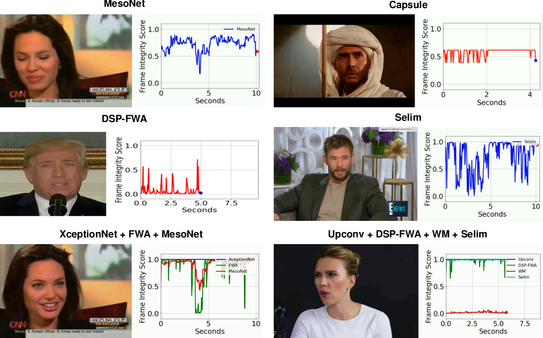 Figure 2 for DeepFake-o-meter: An Open Platform for DeepFake Detection