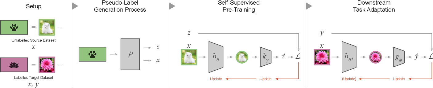 Figure 2 for Self-Supervised Representation Learning: Introduction, Advances and Challenges