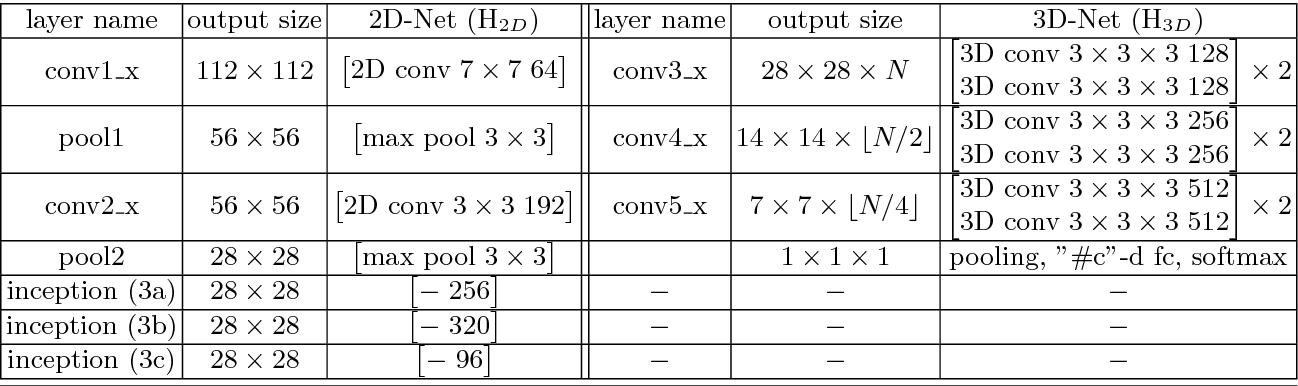 Figure 4 for ECO: Efficient Convolutional Network for Online Video Understanding