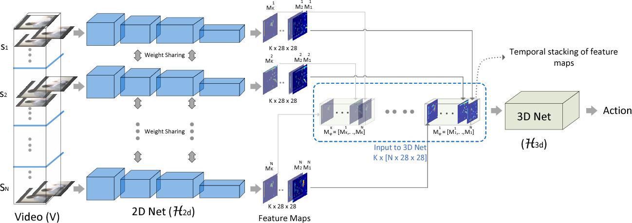 Figure 1 for ECO: Efficient Convolutional Network for Online Video Understanding