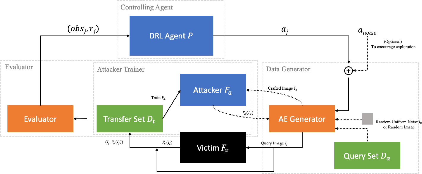 Figure 1 for Thief, Beware of What Get You There: Towards Understanding Model Extraction Attack