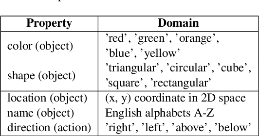 Figure 1 for Building an Application Independent Natural Language Interface