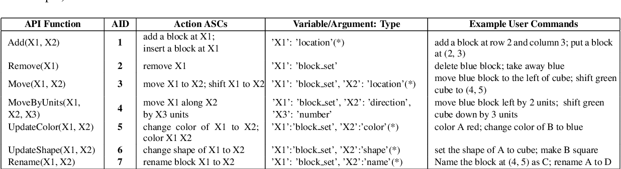 Figure 3 for Building an Application Independent Natural Language Interface