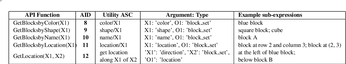 Figure 4 for Building an Application Independent Natural Language Interface