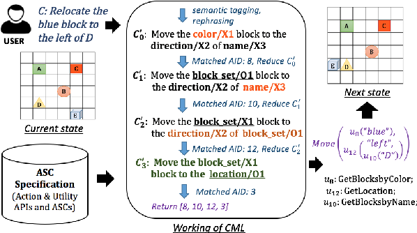 Figure 2 for Building an Application Independent Natural Language Interface
