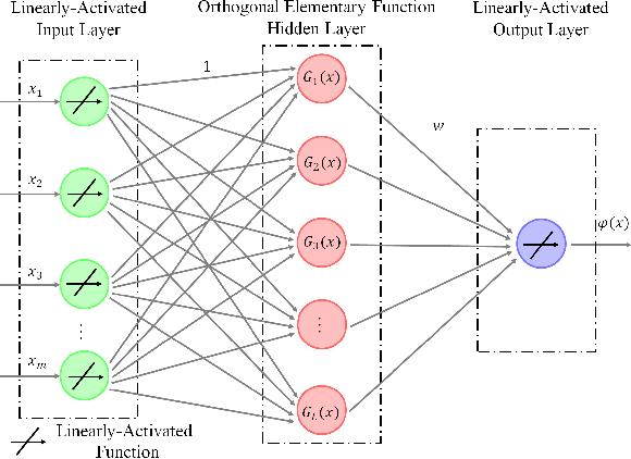 Figure 1 for A Gegenbauer Neural Network with Regularized Weights Direct Determination for Classification
